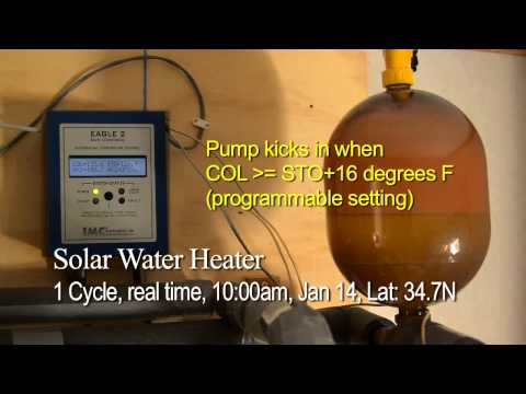 Heating Cycle