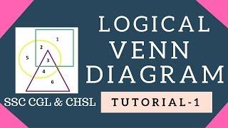 Logical Venn Diagram | Non-Verbal Reasoning | Tutorial 1| SSC CGL | SSC CHSL | RAILWAY