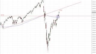 Wall Street – Ab sofort wird es eng für den Nasdaq100!