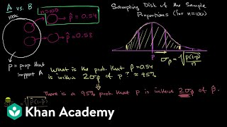 Confidence intervals and margin of error | AP Statistics | Khan Academy