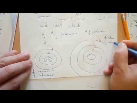 Hipermetropie și dioptrii
