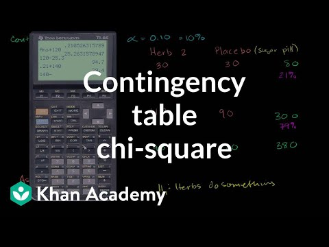 Contingency table chi-square test (video) | Khan Academy