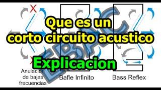 Que Es Un Corto Circuito Acústico (explicación Y Ejemplo)