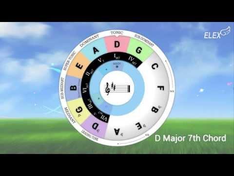 Video of Chord Wheel : Circle of 5ths