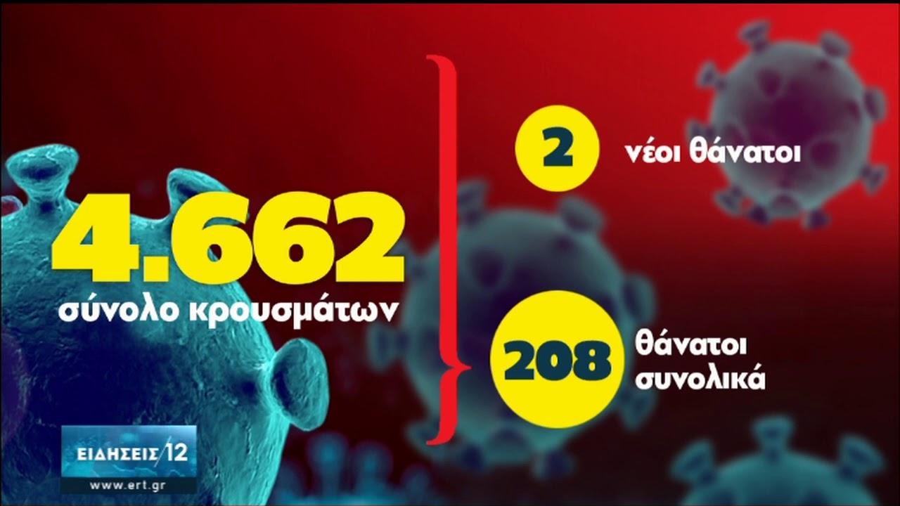 Κορονοϊός: Νοσηλεύονται 103 άτομα, 13 βρίσκονται σε ΜΕΘ | 03/08/2020 | ΕΡΤ
