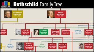 Rothschild Family Tree