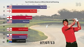 Timeline of Top 10 Golfers Based on Official World Golf Rankings (1986-2019)