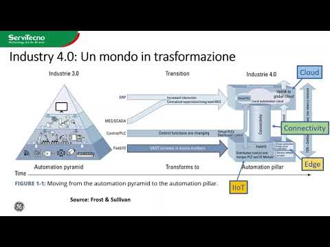 Industria 4.0, IoT,  internet of things, Scada, Sistemi di controllo, Telecontrollo