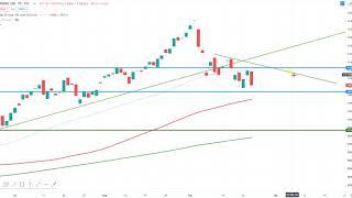 Wall Street – Schwach aber keine Panik!