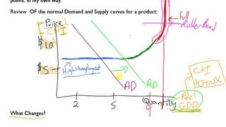Introduction to the AD AS Model in Macroeconomics: Part 1