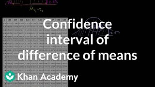 Confidence Interval of Difference of Means