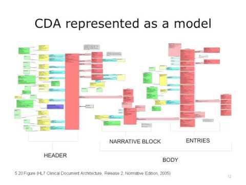 Introduction to HL7 CDA