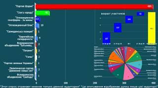 Онлайн опрос, о выборах в парламент Украины, 2019. в прямом эфире.