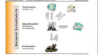 bwl marketing produktdiversifikation - Produktdiversifikation Beispiel