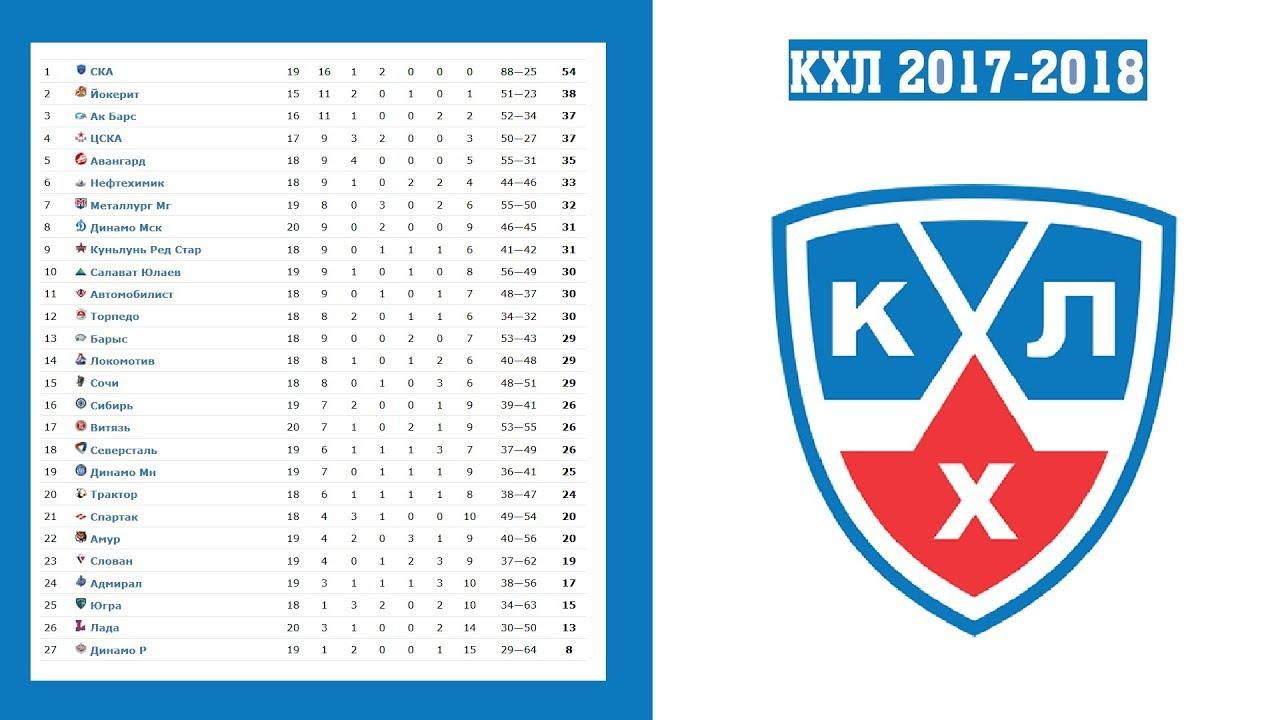 Чемпионат кхл 2017-2018 турнирная таблица результаты матчей