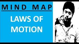 Past Year Analysis - Laws of Motion - PDF & Practice QNo NEETprep Telegram Cha- NEET 2020
