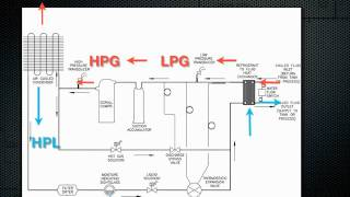 How a chiller works- Air cooled refrigeration.