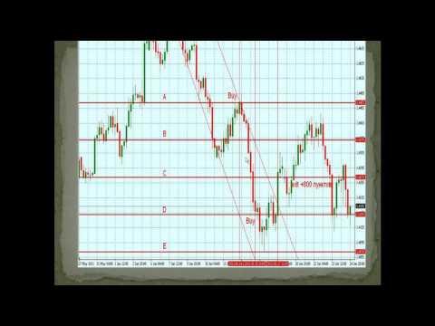 Брокеры с тиковыми индикаторами