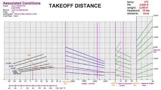 Takeoff / Landing Distance Charts