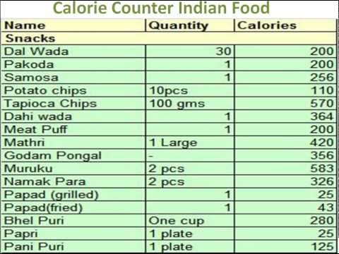 Calorie Counter, Calorie Chart, Calorie Calculator