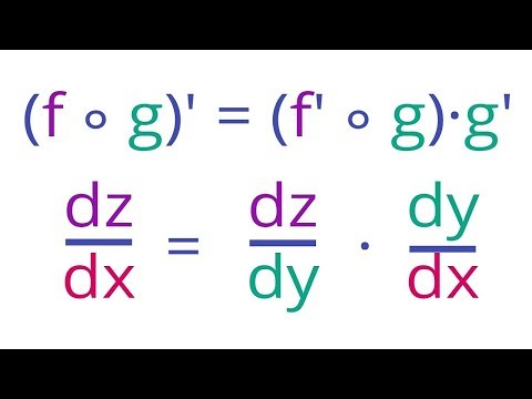 Using the Chain rule with Tangent