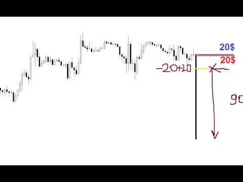 Торговые графики бинарные опционы