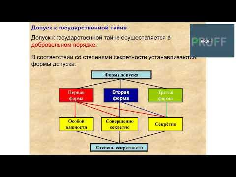 Основы режима секретности – 2