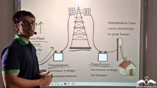 CH04-ELECTRICITY-PART 08-ELECTRICITY AT HOME