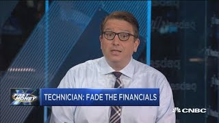 Charts point to pain ahead for financials: Technician