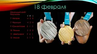 Медальный зачёт Олимпиады в Пхёнчхане 2018 \18.02.2018