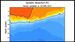 El Nino 2014: What are the Odds?