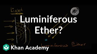 Light and the luminiferous ether  Special relativity  Physic...