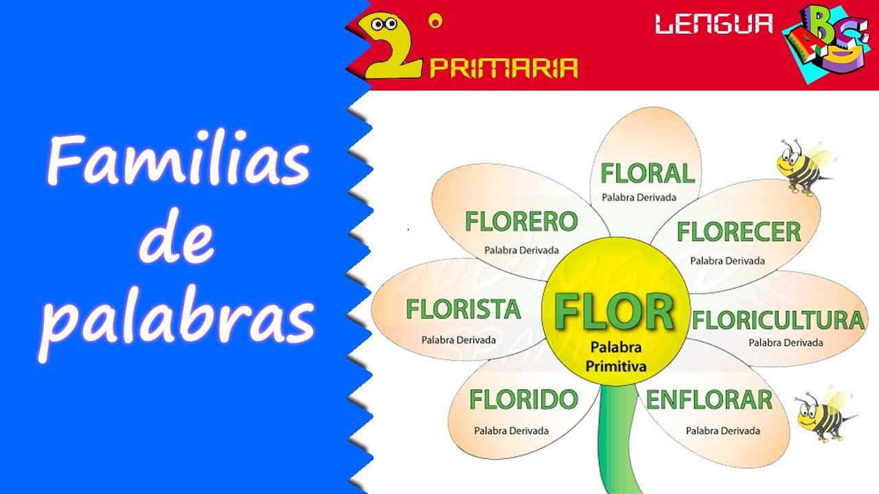 Lengua Castellana. 2º Primaria. Tema 7. Las familias de palabras