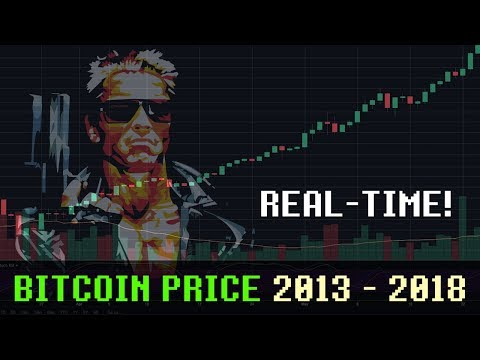 Bitcoin Price History 2013 - 2018 in Real-time VS Synthwave