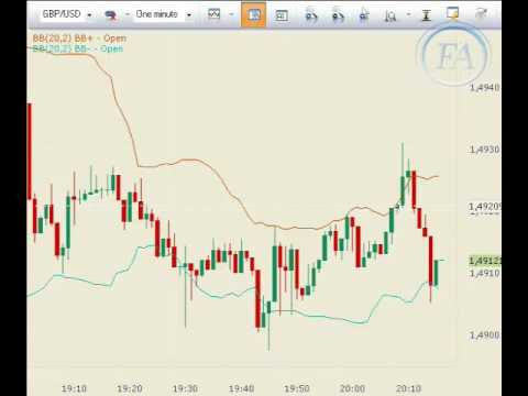 Forex Trading — Technical Analysis — Bollinger Bands