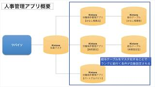 kintone労働条件管理アプリで人事管理を拡張