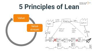 The 5 principles of lean in one minute