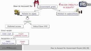 How to Account for Government Grants (IAS 20)