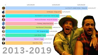 Top 10 Most Viewed Videos on YouTube (2013 – 2019)