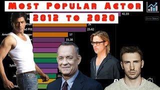 Most Popular Actor in the World 2012 to 2020