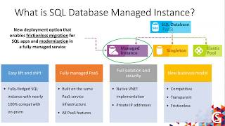 The Future of SQL as a Service – Azure SQL DB Instance by Javier Villegas