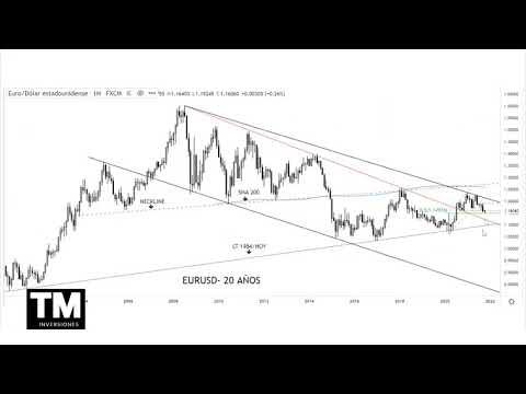 El dólar index (dxy) impacta en el gran objetivo trazado