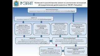 Процедура получения статуса резидента ТОСЭР Зеленодольск