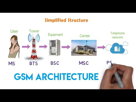 How The Cellular Network Works? - GSM Architecture | 1G & 2G | Arun Mp3