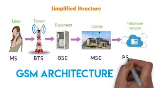 How the cellular network works? - GSM Architecture   1G & 2G   Arun