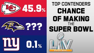 Every Team's Chance of Making Super Bowl LV at Week 17