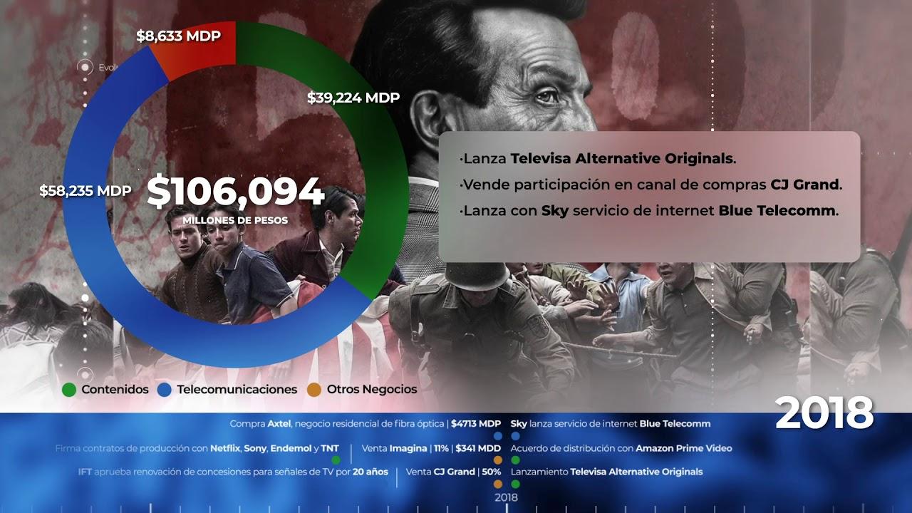 Televisa: un vistazo a su pasado, presente y futuro