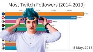 Most Popular Twitch Streamers (2014-2019)