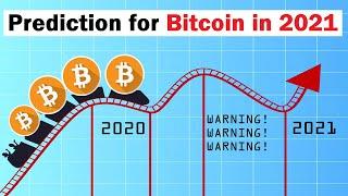 Bitcoin Halving 2021 Wykres