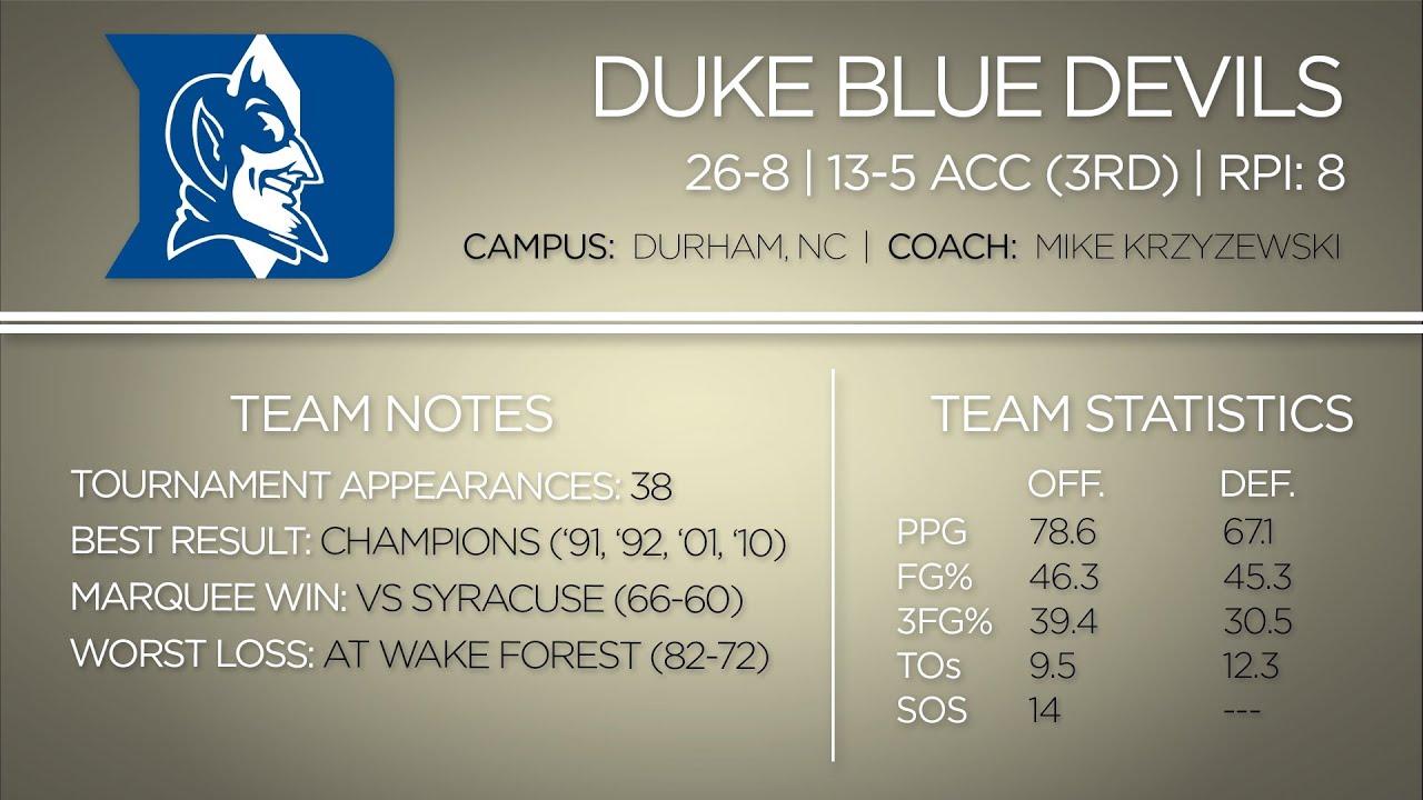 2014 NCAA Tournament: Duke Blue Devils Team Profile thumbnail
